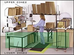 Depiction of Upper and Lower Storage Zones